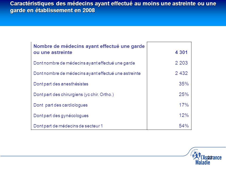 23 Nombre de médecins ayant effectué une garde ou une astreinte4 301 Dont nombre de médecins ayant effectué une garde 2 203 Dont nombre de médecins ay