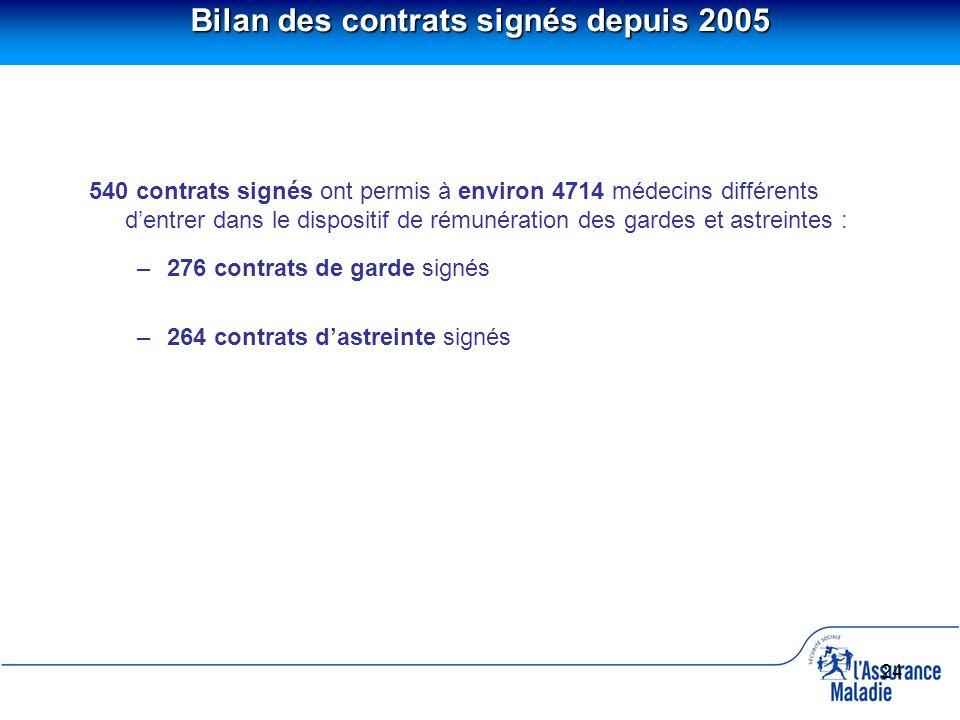 24 Bilan des contrats signés depuis 2005 540 contrats signés ont permis à environ 4714 médecins différents dentrer dans le dispositif de rémunération