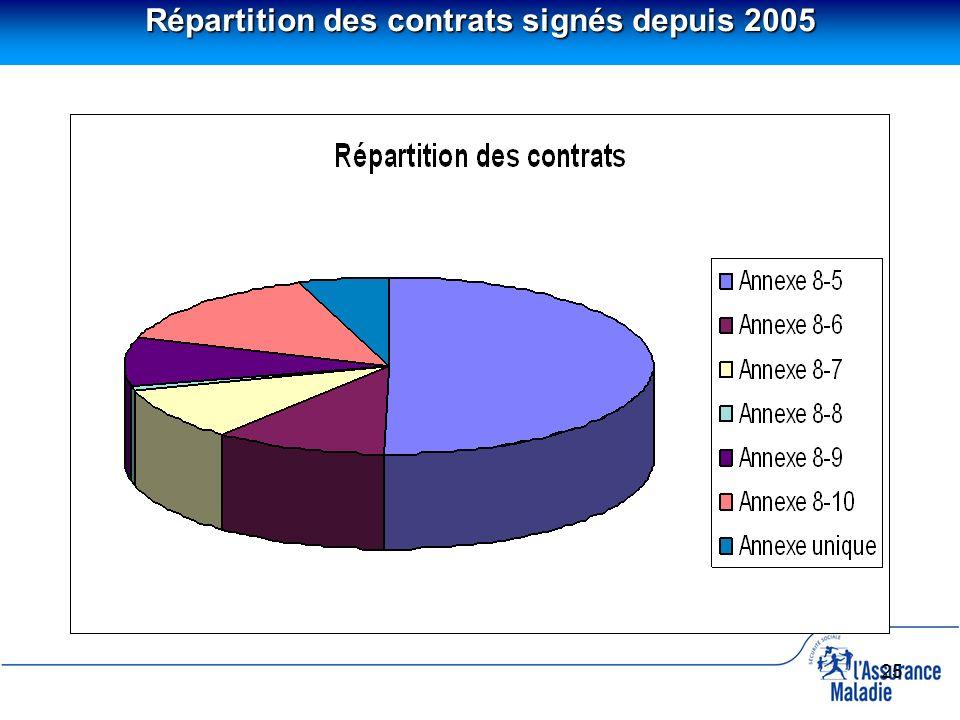 25 Répartition des contrats signés depuis 2005