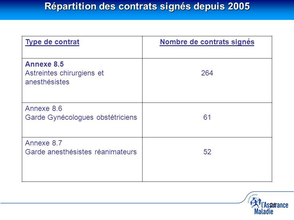 26 Répartition des contrats signés depuis 2005 Type de contratNombre de contrats signés Annexe 8.5 Astreintes chirurgiens et anesthésistes 264 Annexe