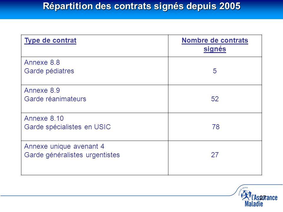27 Répartition des contrats signés depuis 2005 Type de contratNombre de contrats signés Annexe 8.8 Garde pédiatres 5 Annexe 8.9 Garde réanimateurs 52
