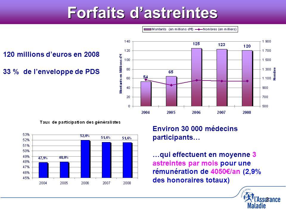 3 Forfaits dastreintes 120 millions deuros en 2008 33 % de lenveloppe de PDS Environ 30 000 médecins participants… …qui effectuent en moyenne 3 astrei