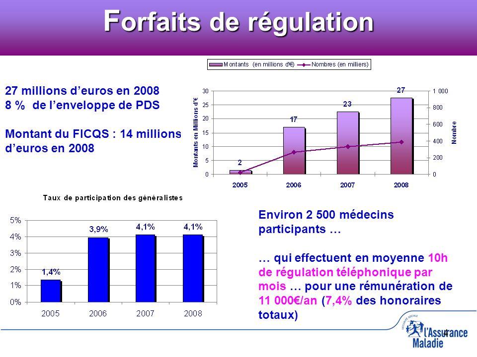 4 27 millions deuros en 2008 8 % de lenveloppe de PDS Montant du FICQS : 14 millions deuros en 2008 Environ 2 500 médecins participants … … qui effect