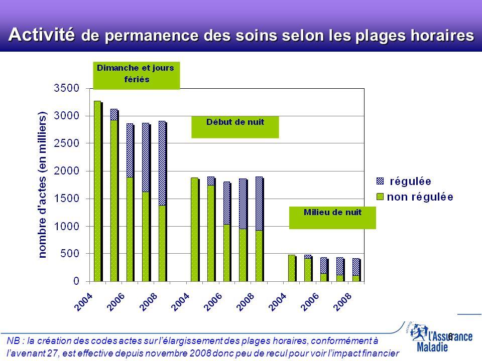 17 Ensemble des Omnipraticiens Les médecins sans aucune astreinte Ceux qui ont effectué au moins une astreinte Part de femmes 27%31%23% Part de généralistes 87%82%95% Part de MEP Médecine dUrgence 1,0%1,1%0,9% Age moyen 50,751,849,5 Part de secteur 1 87%79%96% Variable ZAU - Espaces à dominante rurale 17% 6%30% Ciblage MRS - zones sous-dotées 2% 1%4% Caractéristiques des médecins ayant effectué au moins une astreinte en 2008