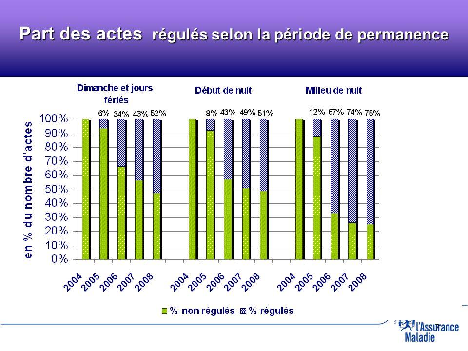8 Dimanche et jours fériés Début de nuit milieu de nuit Types dactes selon la période de permanence (2008)