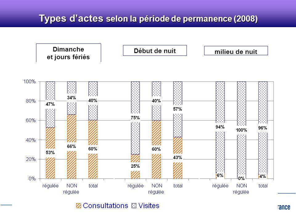 9 Part des actes régulés sur lensemble des actes de PDS (2008)