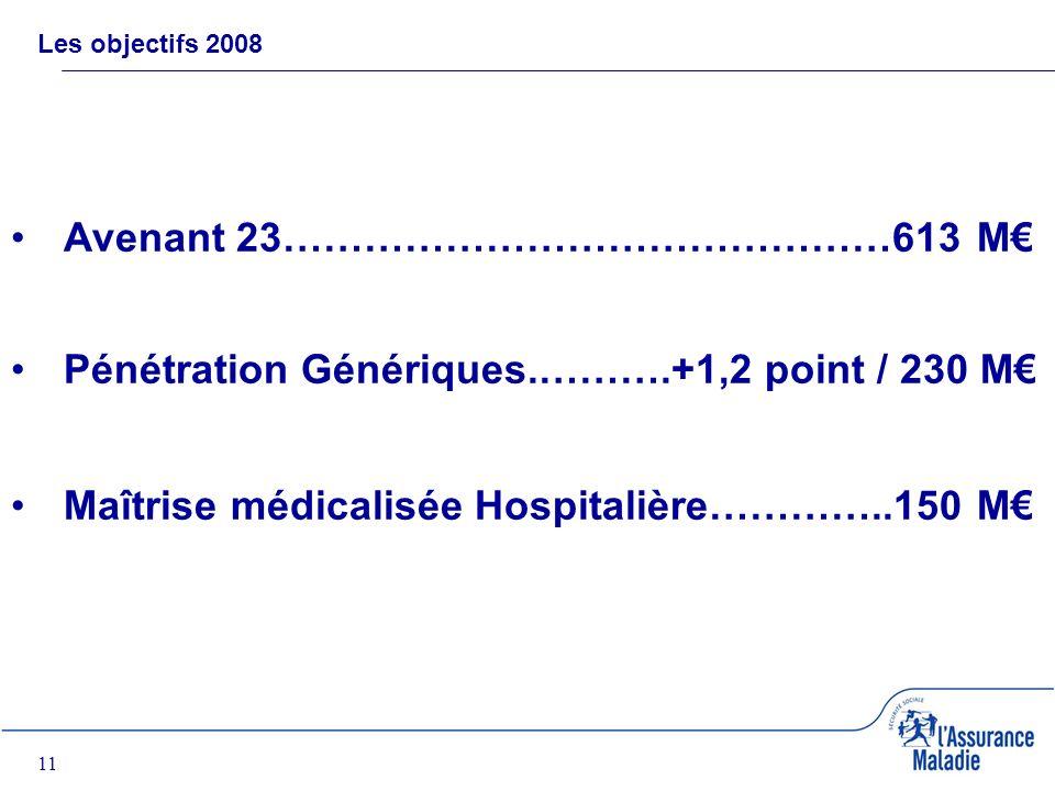 11 Les objectifs 2008 Avenant 23………………………………………613 M Pénétration Génériques.……….+1,2 point / 230 M Maîtrise médicalisée Hospitalière…………..150 M