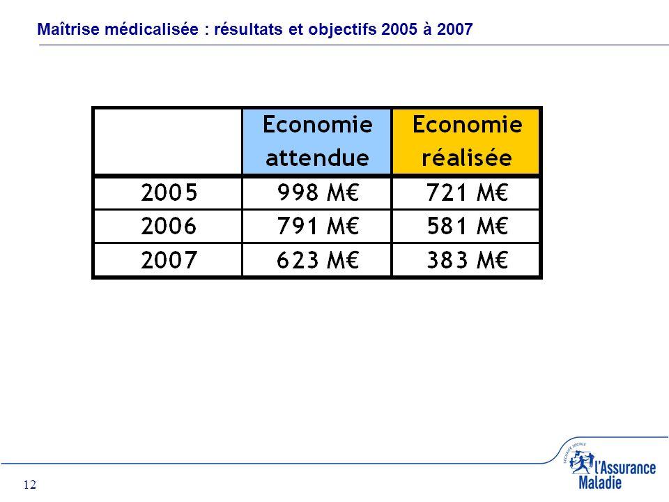 12 Maîtrise médicalisée : résultats et objectifs 2005 à 2007
