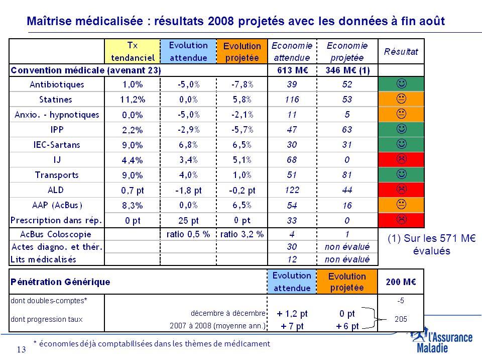 13 Maîtrise médicalisée : résultats 2008 projetés avec les données à fin août * économies déjà comptabilisées dans les thèmes de médicament (1) Sur les 571 M évalués