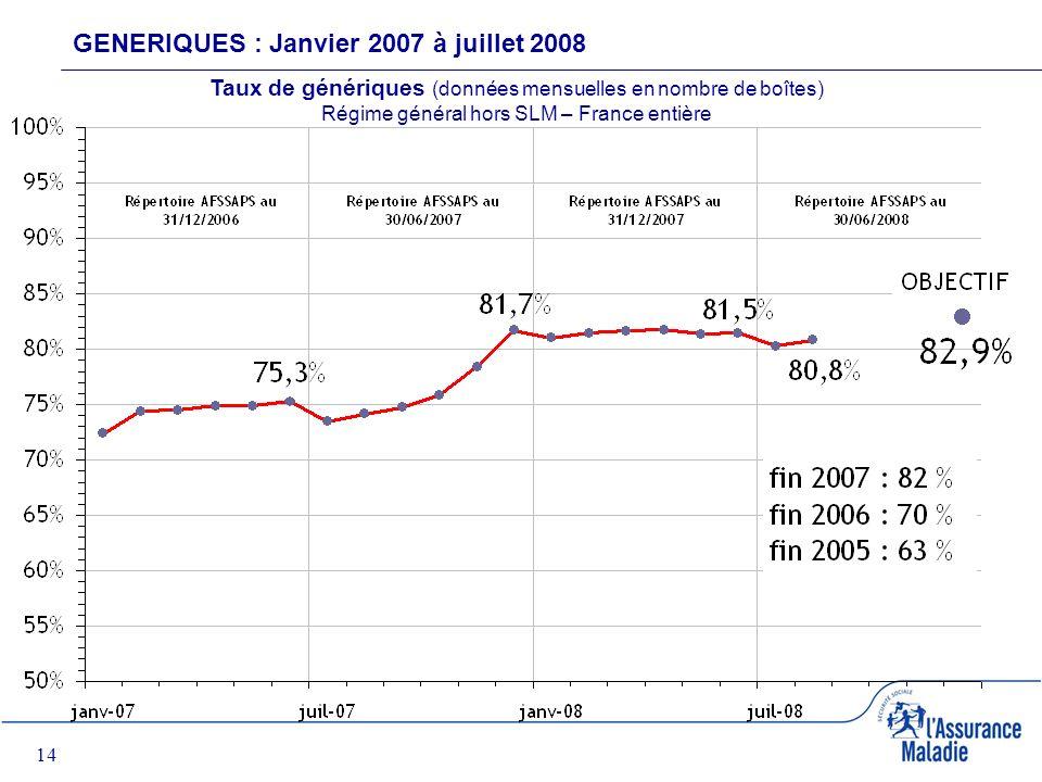 14 GENERIQUES : Janvier 2007 à juillet 2008 Taux de génériques (données mensuelles en nombre de boîtes) Régime général hors SLM – France entière