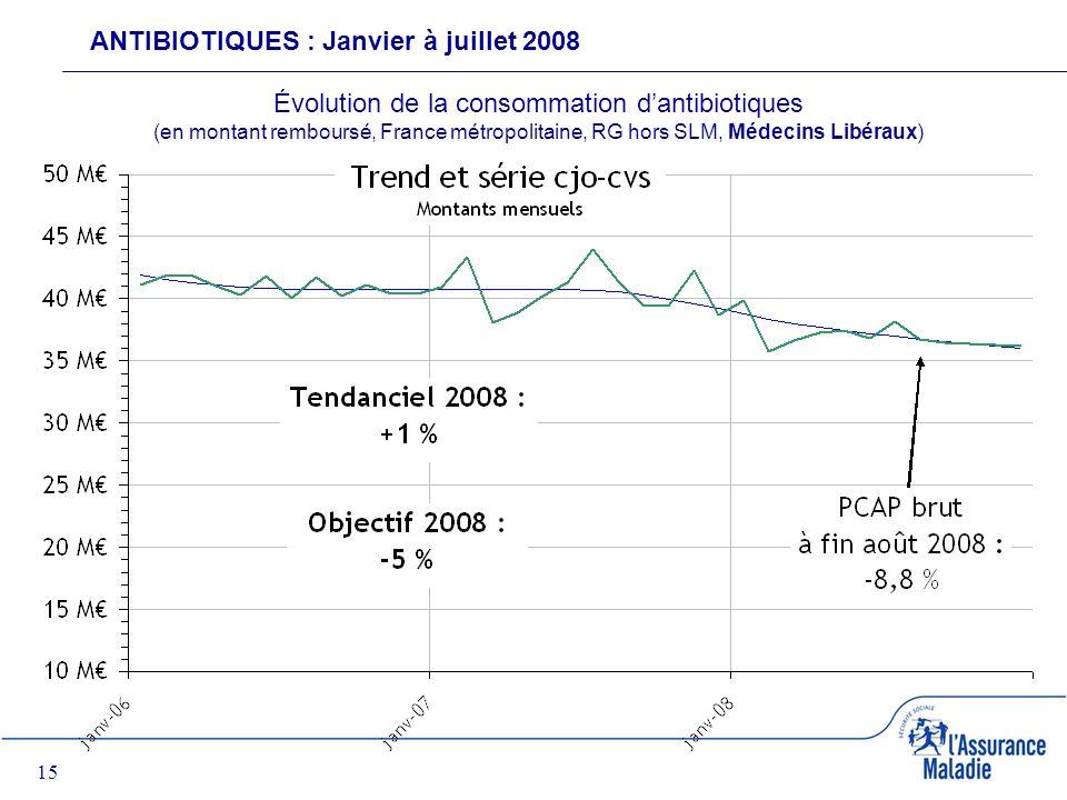 15 ANTIBIOTIQUES : Janvier à juillet 2008 Évolution de la consommation dantibiotiques (en montant remboursé, France métropolitaine, RG hors SLM, Médecins Libéraux)