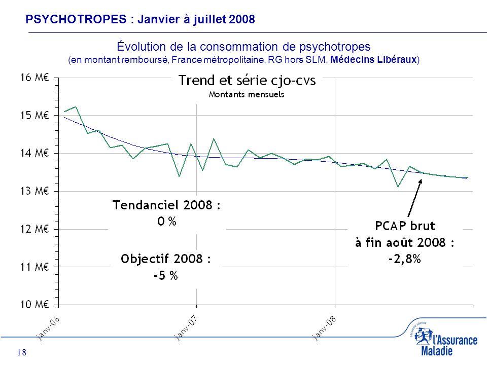 18 PSYCHOTROPES : Janvier à juillet 2008 Évolution de la consommation de psychotropes (en montant remboursé, France métropolitaine, RG hors SLM, Médecins Libéraux)