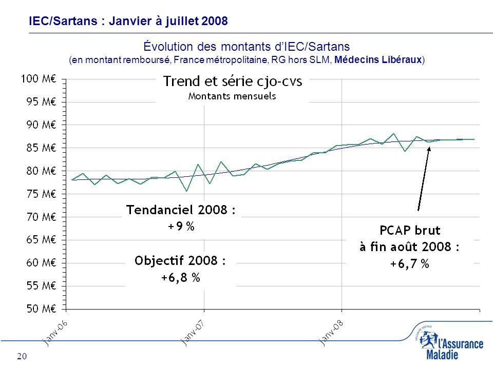 20 IEC/Sartans : Janvier à juillet 2008 Évolution des montants dIEC/Sartans (en montant remboursé, France métropolitaine, RG hors SLM, Médecins Libéraux)