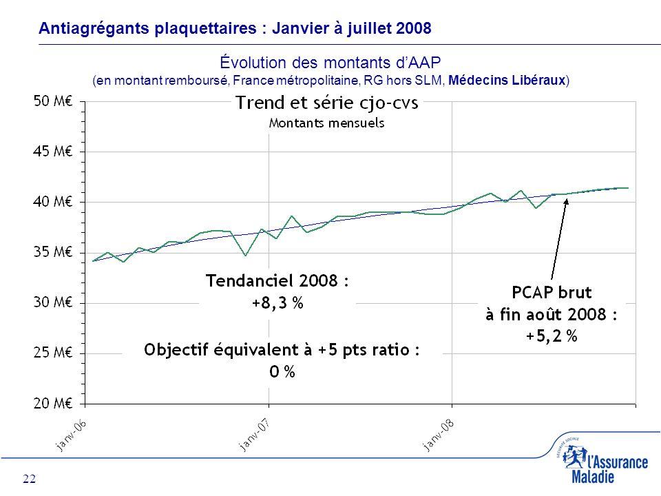 22 Antiagrégants plaquettaires : Janvier à juillet 2008 Évolution des montants dAAP (en montant remboursé, France métropolitaine, RG hors SLM, Médecins Libéraux)