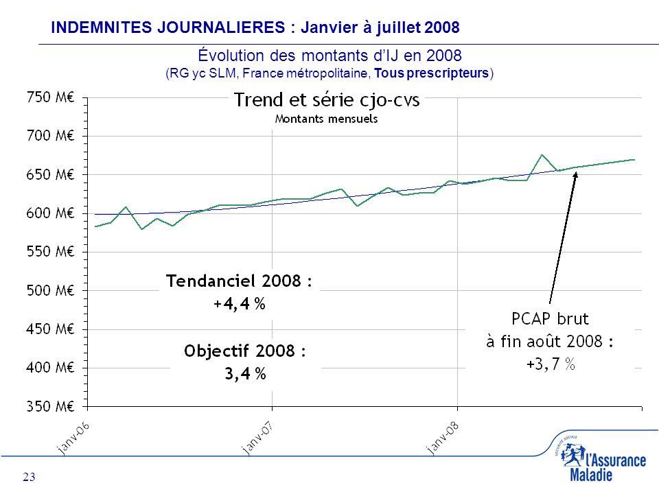 23 INDEMNITES JOURNALIERES : Janvier à juillet 2008 Évolution des montants dIJ en 2008 (RG yc SLM, France métropolitaine, Tous prescripteurs)