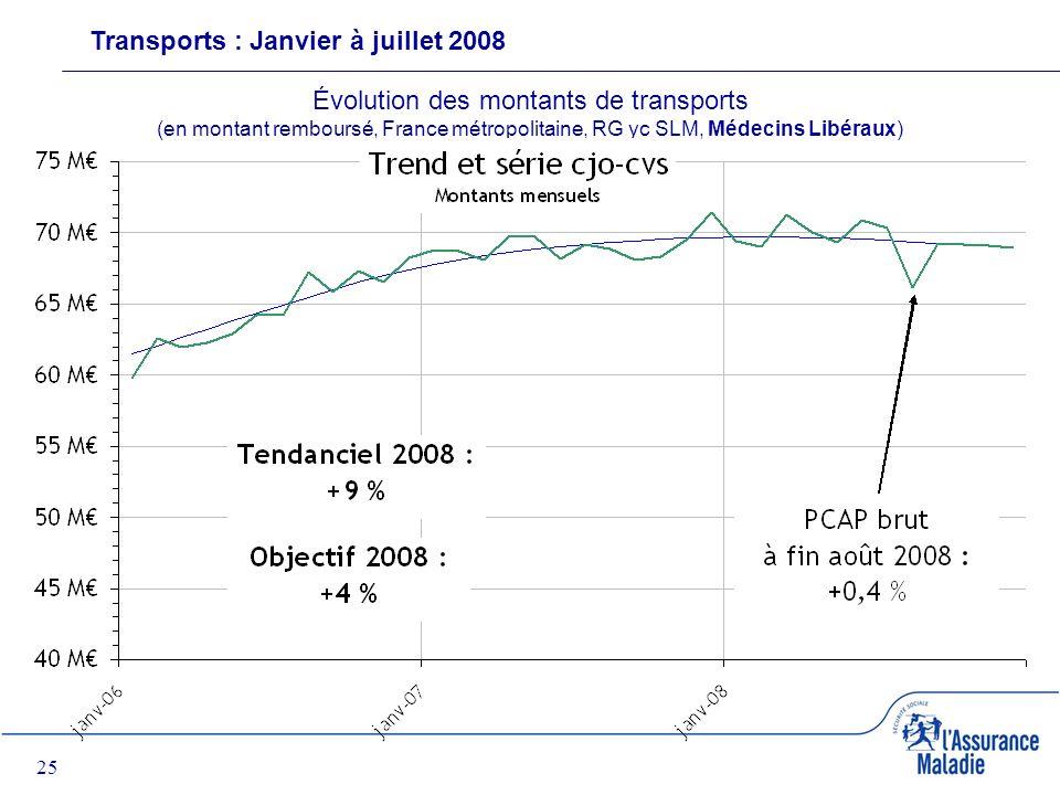 25 Transports : Janvier à juillet 2008 Évolution des montants de transports (en montant remboursé, France métropolitaine, RG yc SLM, Médecins Libéraux)