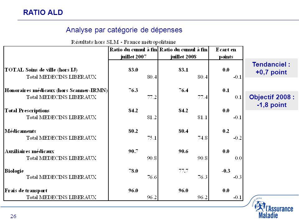 26 RATIO ALD Analyse par catégorie de dépenses Tendanciel : +0,7 point Objectif 2008 : -1,8 point