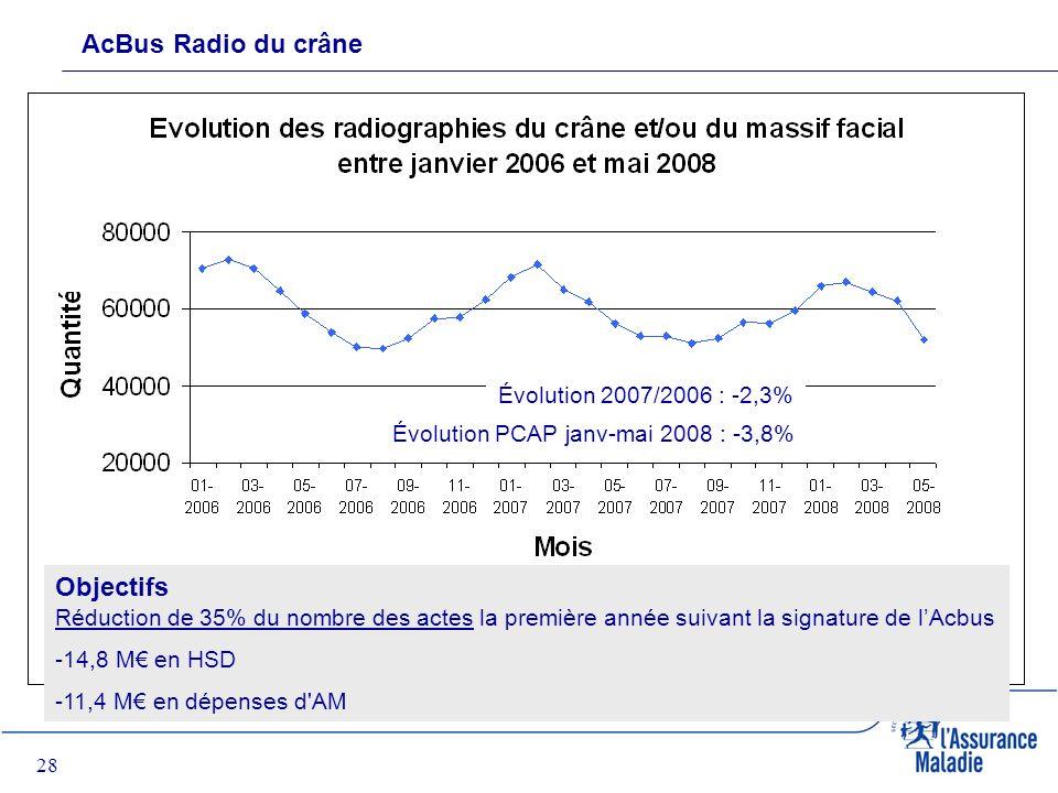 28 AcBus Radio du crâne Objectifs Réduction de 35% du nombre des actes la première année suivant la signature de lAcbus -14,8 M en HSD -11,4 M en dépenses d AM Évolution 2007/2006 : -2,3% Évolution PCAP janv-mai 2008 : -3,8%