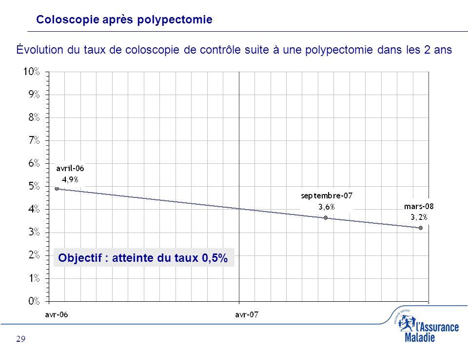29 Coloscopie après polypectomie Évolution du taux de coloscopie de contrôle suite à une polypectomie dans les 2 ans Objectif : atteinte du taux 0,5%