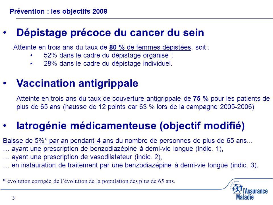 3 Prévention : les objectifs 2008 Dépistage précoce du cancer du sein Atteinte en trois ans du taux de 80 % de femmes dépistées, soit : 52% dans le cadre du dépistage organisé ; 28% dans le cadre du dépistage individuel.