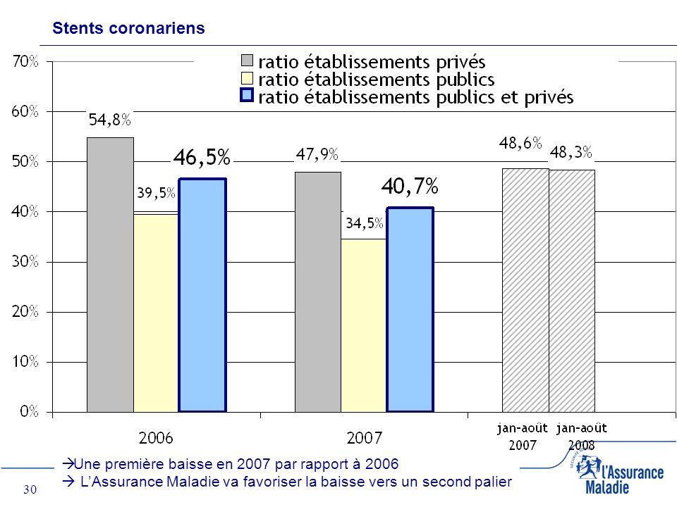30 Stents coronariens Une première baisse en 2007 par rapport à 2006 LAssurance Maladie va favoriser la baisse vers un second palier