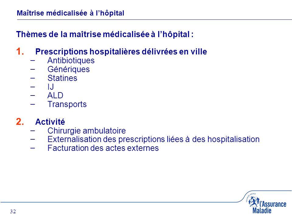 32 Maîtrise médicalisée à lhôpital Thèmes de la maîtrise médicalisée à lhôpital : 1.
