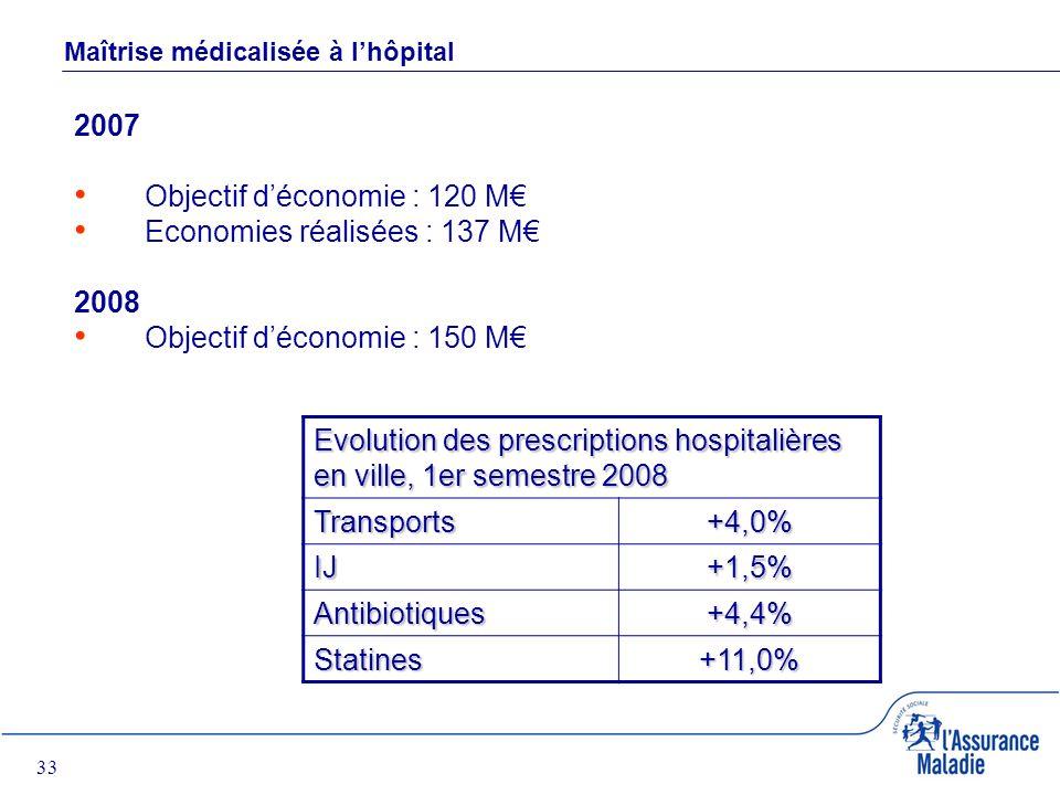 33 Maîtrise médicalisée à lhôpital 2007 Objectif déconomie : 120 M Economies réalisées : 137 M 2008 Objectif déconomie : 150 M Evolution des prescriptions hospitalières en ville, 1er semestre 2008 Transports+4,0% IJ+1,5% Antibiotiques+4,4% Statines+11,0%