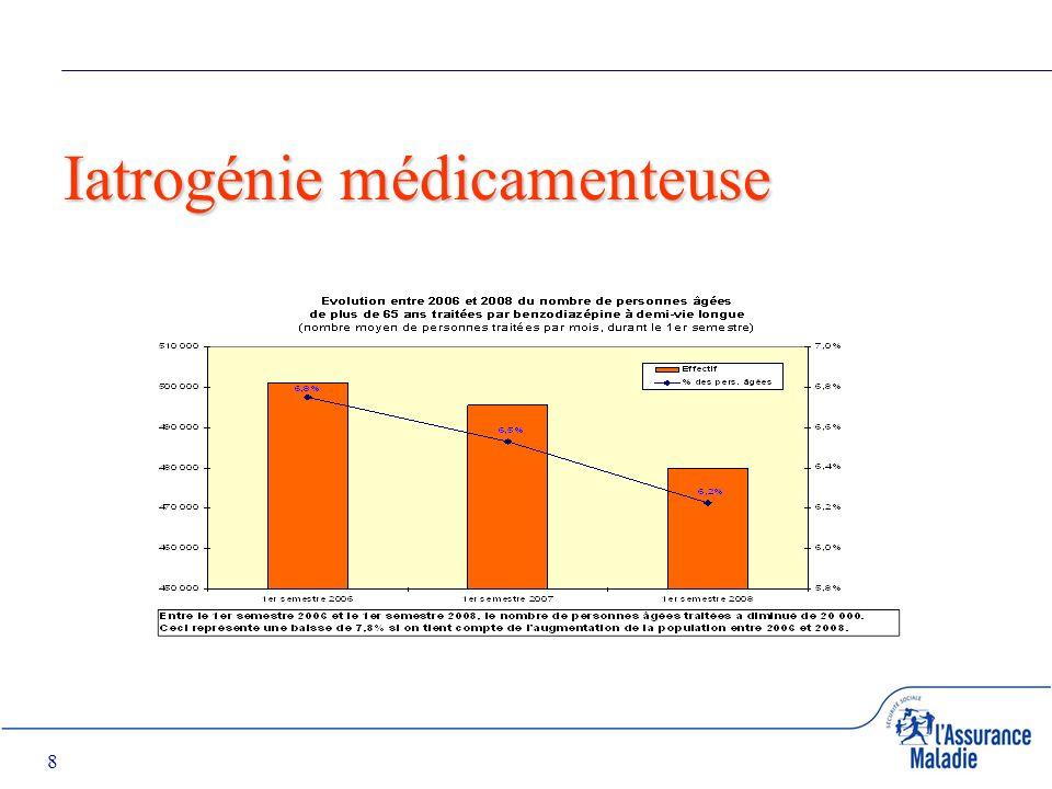 8 Iatrogénie médicamenteuse