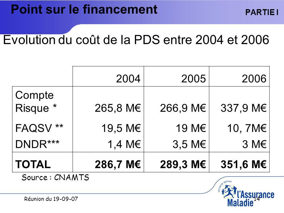 Réunion du 19-09-0714 PARTIE I Evolution du coût de la PDS entre 2004 et 2006 Point sur le financement 200420052006 Compte Risque *265,8 M266,9 M337,9 M FAQSV **19,5 M19 M10, 7M DNDR***1,4 M3,5 M3 M TOTAL286,7 M289,3 M351,6 M Source : CNAMTS