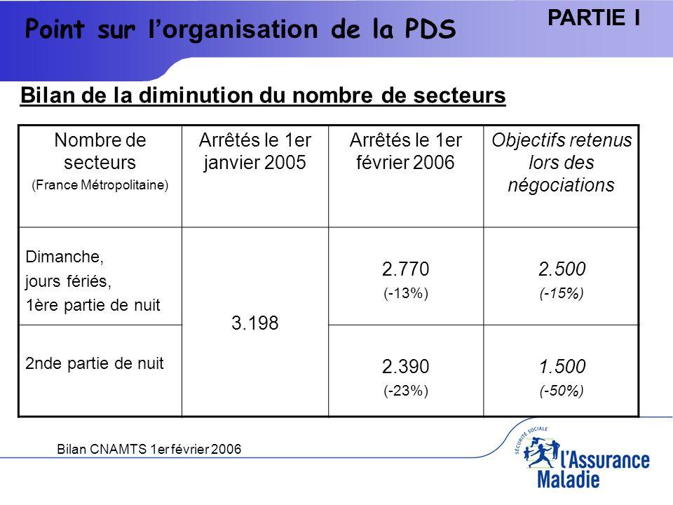 Réunion du 19-09-0715 PARTIE I Estimation du surcoût/passage (hors rénumération des PS), à partir dun échantillon de 34 MMG Point sur le financement Source : enquête cnamts, juin 2006