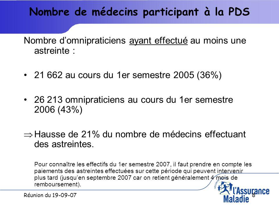 Réunion du 19-09-078 Nombre de médecins participant à la PDS Nombre domnipraticiens ayant effectué au moins une astreinte : 21 662 au cours du 1er semestre 2005 (36%) 26 213 omnipraticiens au cours du 1er semestre 2006 (43%) Hausse de 21% du nombre de médecins effectuant des astreintes.