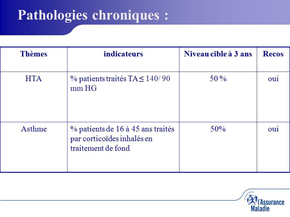 Pathologies chroniques :Thèmesindicateurs Niveau cible à 3 ans RecosHTA % patients traités TA % patients traités TA 140/ 90 mm HG 50 % oui Asthme % patients de 16 à 45 ans traités par corticoïdes inhalés en traitement de fond 50%oui