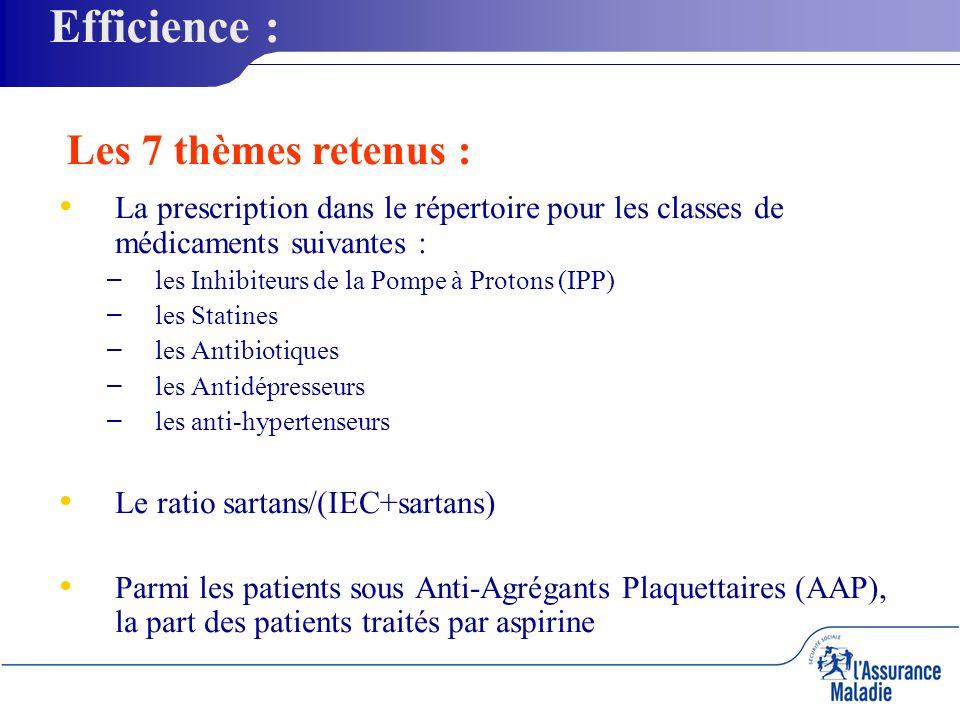 La prescription dans le répertoire pour les classes de médicaments suivantes : – – les Inhibiteurs de la Pompe à Protons (IPP) – – les Statines – – les Antibiotiques – – les Antidépresseurs – – les anti-hypertenseurs Le ratio sartans/(IEC+sartans) Parmi les patients sous Anti-Agrégants Plaquettaires (AAP), la part des patients traités par aspirine Les 7 thèmes retenus : Efficience :