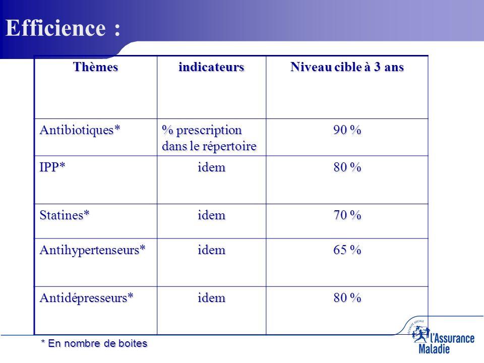 Thèmesindicateurs Niveau cible à 3 ans Antibiotiques* % prescription dans le répertoire 90 % IPP*idem 80 % Statines*idem 70 % Antihypertenseurs*idem 6