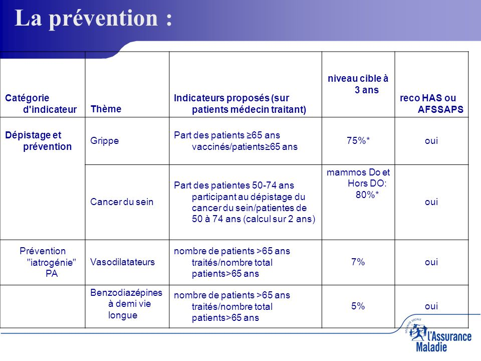 EfficienceThèmesindicateurs Niveau cible à 3 ans Recos % Sartans /IEC+Sartans * 40 % oui Cardio vasculaire % patients traités par aspirine seule à faible dose /patients traités par AAP 85 % * En nombre de boites