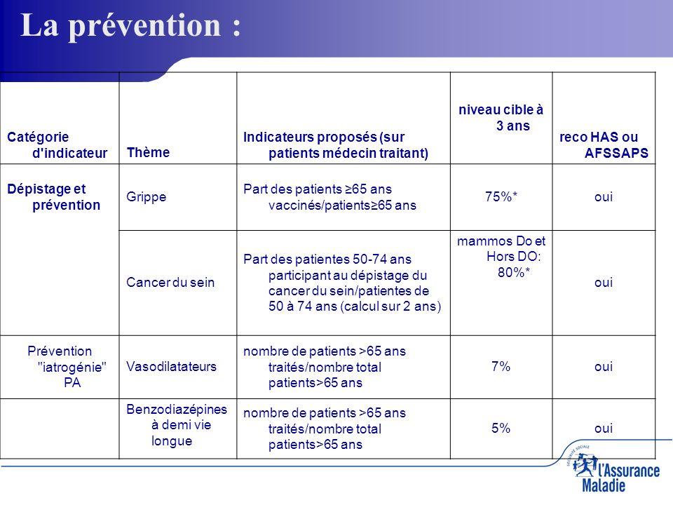 La prévention : Catégorie d'indicateurThème Indicateurs proposés (sur patients médecin traitant) niveau cible à 3 ans reco HAS ou AFSSAPS Dépistage et