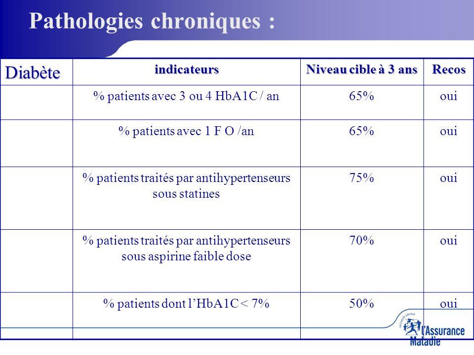 Pathologies chroniques :Diabèteindicateurs Niveau cible à 3 ans Recos % patients avec 3 ou 4 HbA1C / an65%oui % patients avec 1 F O /an65%oui % patients traités par antihypertenseurs sous statines 75%oui % patients traités par antihypertenseurs sous aspirine faible dose 70%oui % patients dont lHbA1C < 7%50%oui