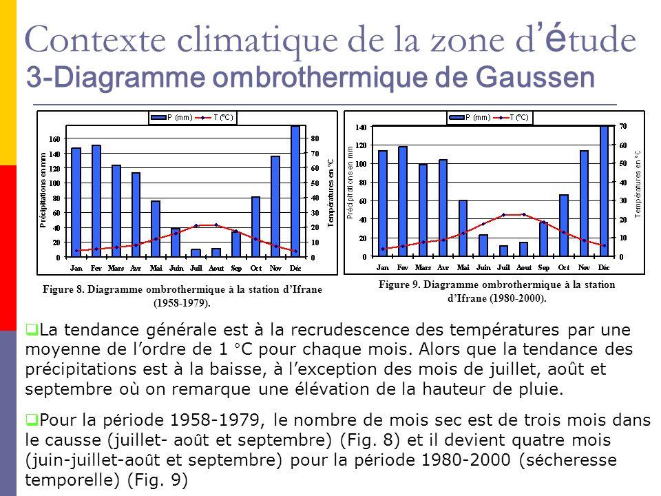3-Diagramme ombrothermique de Gaussen Figure 8. Diagramme ombrothermique à la station dIfrane (1958-1979). Figure 9. Diagramme ombrothermique à la sta