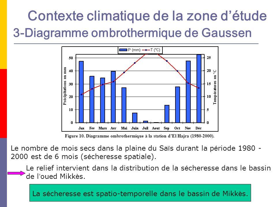 Le nombre de mois secs dans la plaine du Sa ï s durant la p é riode 1980 - 2000 est de 6 mois (s é cheresse spatiale). Le relief intervient dans la di