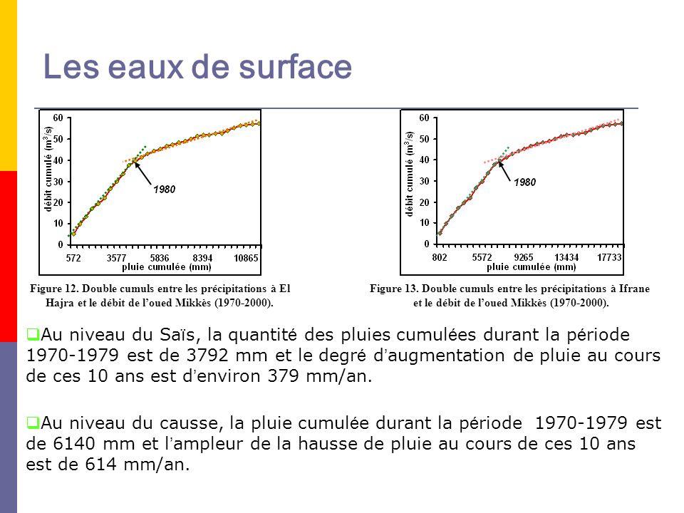 Au niveau du Sa ï s, la quantit é des pluies cumul é es durant la p é riode 1970-1979 est de 3792 mm et le degr é d augmentation de pluie au cours de