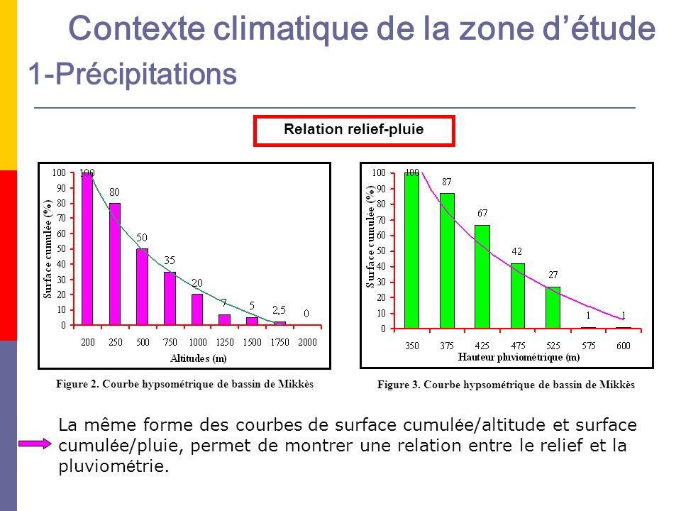 Contexte climatique de la zone détude 1-Précipitations Figure 2. Courbe hypsométrique de bassin de Mikkès Figure 3. Courbe hypsométrique de bassin de