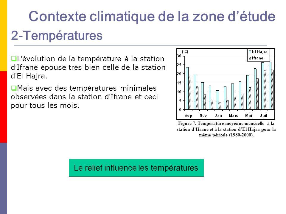 2-Températures Figure 7. Température moyenne mensuelle à la station dIfrane et à la station dEl Hajra pour la même période (1980-2000). L é volution d