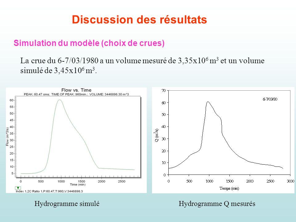 Discussion des résultats Simulation du modèle (choix de crues) La crue du 6-7/03/1980 a un volume mesuré de 3,35x10 6 m 3 et un volume simulé de 3,45x