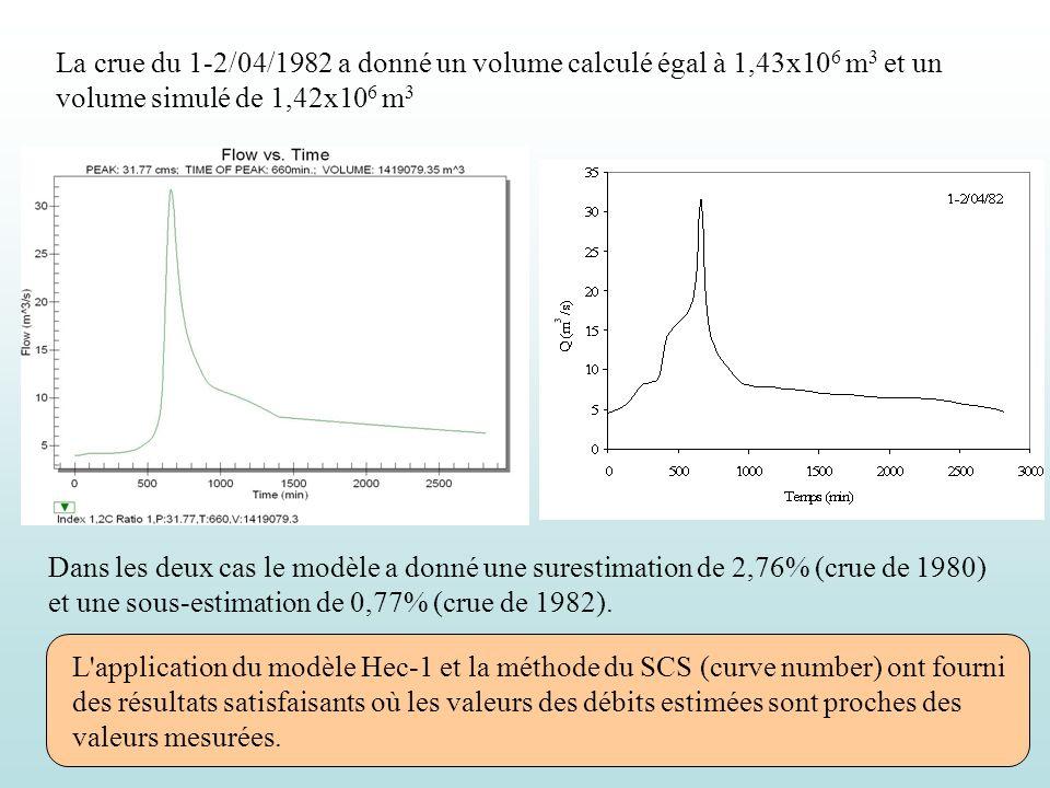 La crue du 1-2/04/1982 a donné un volume calculé égal à 1,43x10 6 m 3 et un volume simulé de 1,42x10 6 m 3 Dans les deux cas le modèle a donné une sur