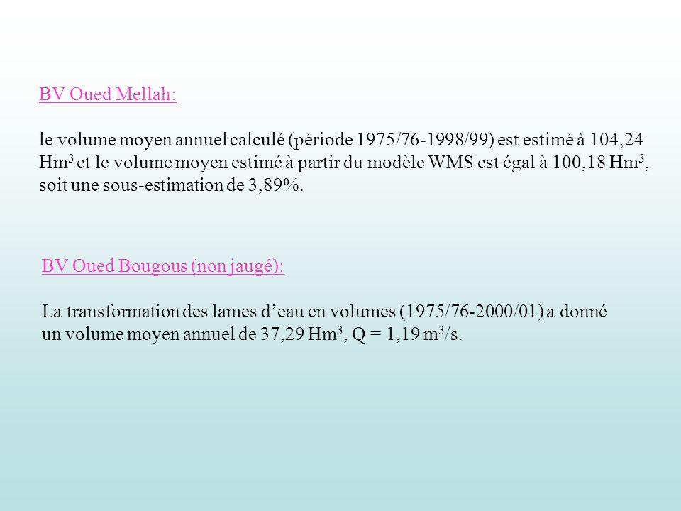 BV Oued Mellah: le volume moyen annuel calculé (période 1975/76-1998/99) est estimé à 104,24 Hm 3 et le volume moyen estimé à partir du modèle WMS est