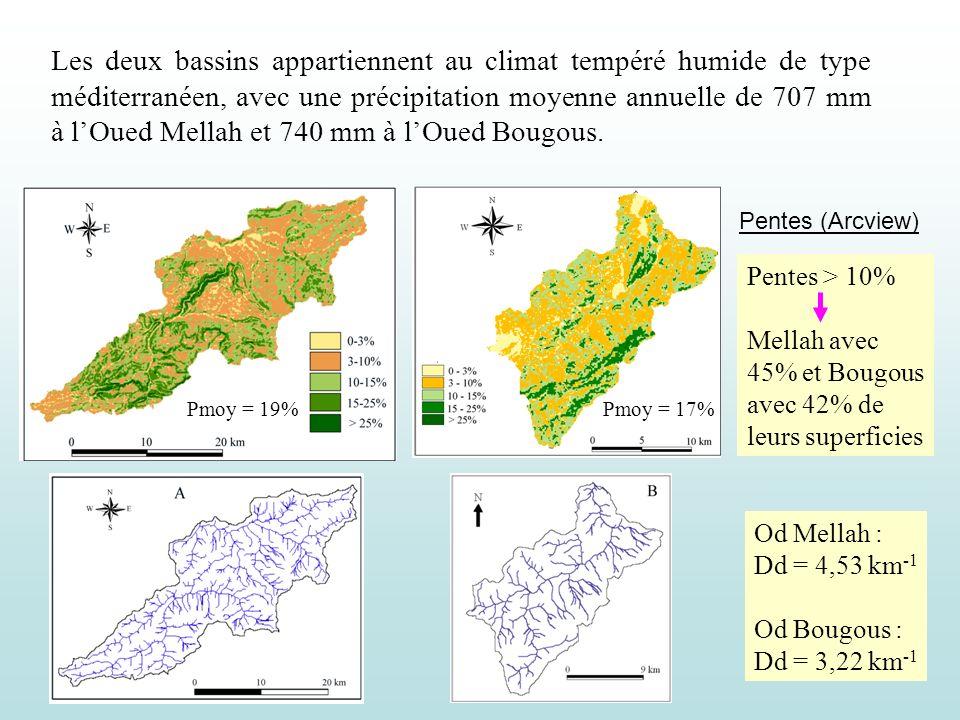 Les deux bassins appartiennent au climat tempéré humide de type méditerranéen, avec une précipitation moyenne annuelle de 707 mm à lOued Mellah et 740