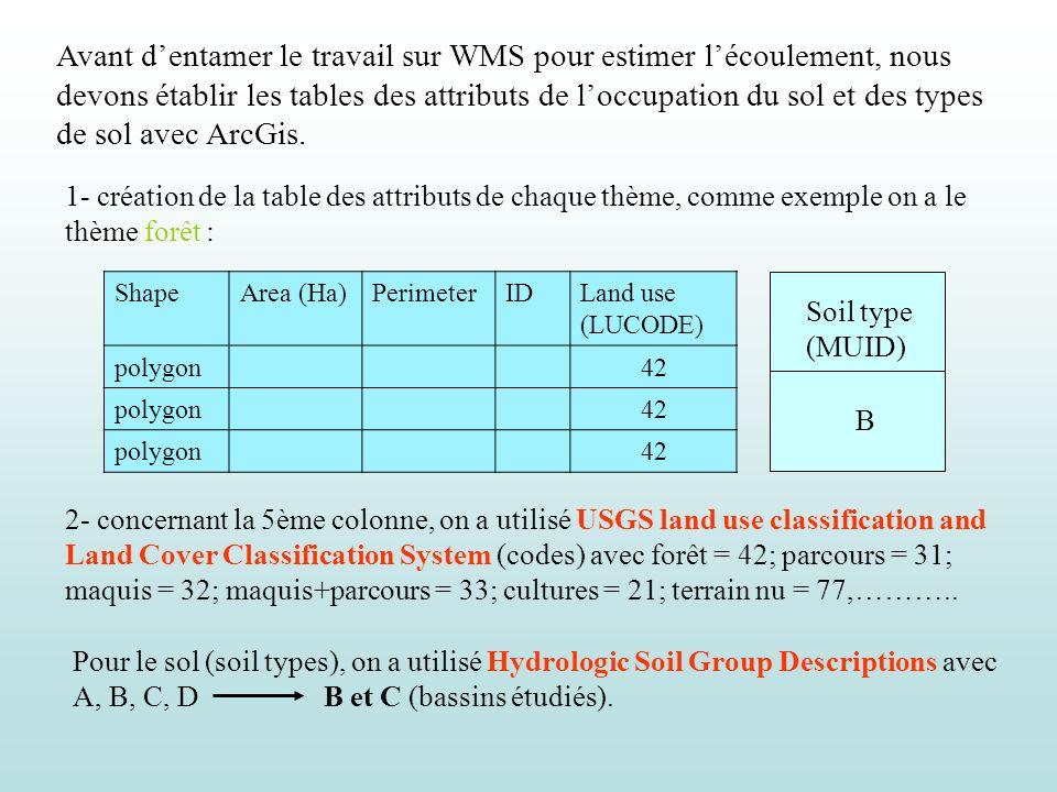 Application du modèle hydrologique (détermination du CN) WMS SIG Chargement des cartes doccupation du sol et de type de sol avec leurs tables dattributs Jointure de la table des attributs type de sol avec la table des attibuts (SCS) (SCS statsgoc.dbf) Jointure de la table des attributs type de sol avec la table des attibuts (SCS) (SCS statsgoc.dbf) Jointure de la table des attributs occupation du sol avec la table des attibuts (SCS) (SCS land.dbf) Jointure de la table des attributs occupation du sol avec la table des attibuts (SCS) (SCS land.dbf) MNT Croisement des deux couches Topographie du bassin versant Curve Number TOPAZ CN = 71,50 BV Oued Mellah CN = 82,3 BV Oued Bougous (au site du barrage).