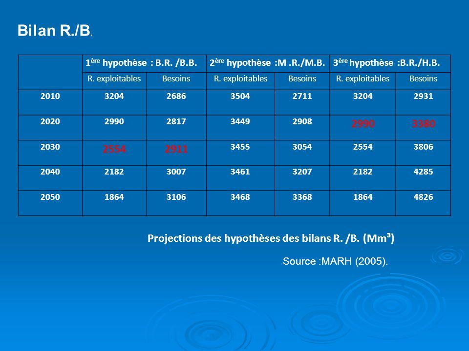 Bilan R./B. 1 ère hypothèse : B.R. /B.B.2 ère hypothèse :M.R./M.B.3 ère hypothèse :B.R./H.B. R. exploitablesBesoinsR. exploitablesBesoinsR. exploitabl