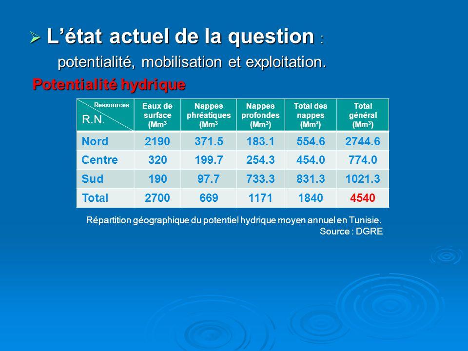 Répartition géographique et taux des nappes phréatiques en Tunisie Répartition géographique et taux des nappes phréatiques en Tunisie Source : DGRE Source : DGRE Grande régionNombre des nappes % Nord6329,30 Centre9544,18 Sud5726,51 Tunisie215100