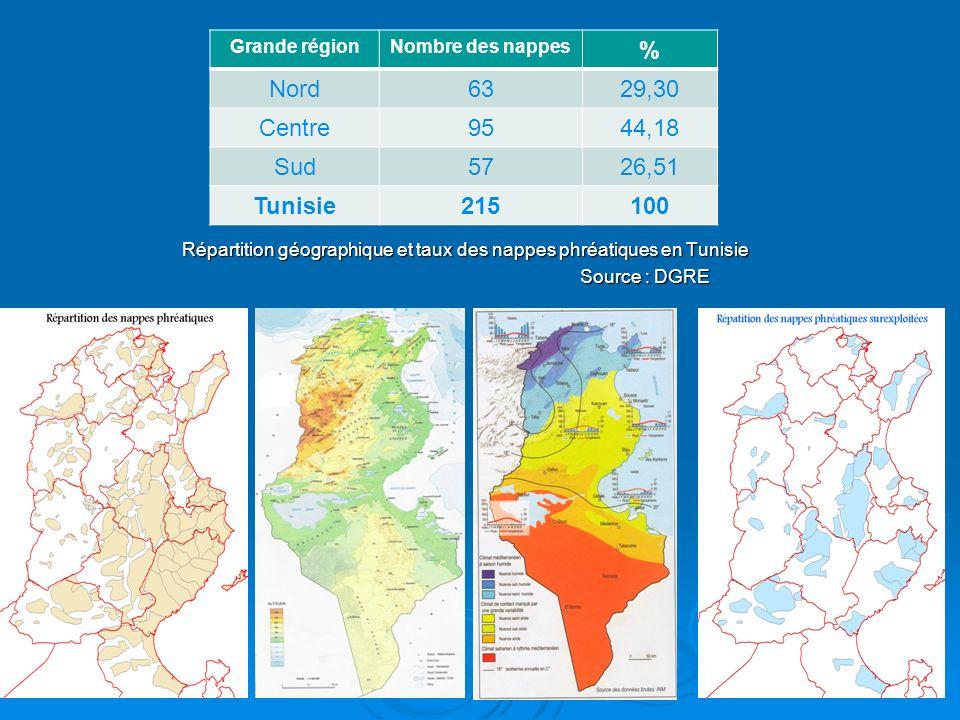 Répartition géographique et taux des nappes phréatiques en Tunisie Répartition géographique et taux des nappes phréatiques en Tunisie Source : DGRE So
